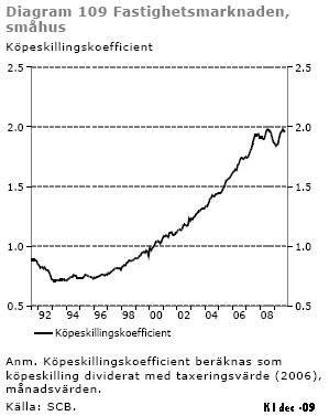Stabila huspriser fjarde kvartalet 2006