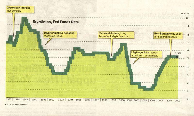 Fed hotet om recession kan minska