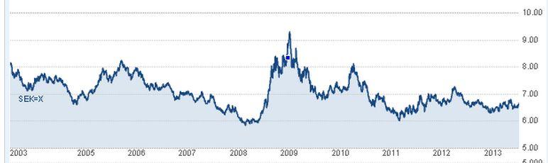 Sek till euro