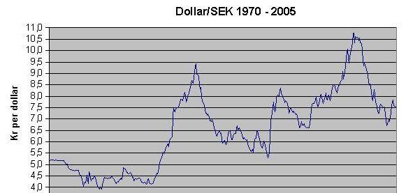 Forex valutakurser historik